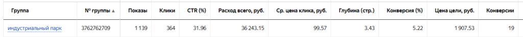 стоимость клика яндекс директ